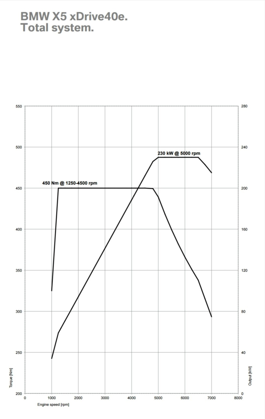 (กราฟพลังแรงม้า แรงบิดของทั้งระบบรถจะเห็นได้ว่า แทบทุกช่วงของรอบเครื่องรถ มีพลังตลอด ไม่แปลกใจที่รถจะขับได้คล่องตัวมากๆ)